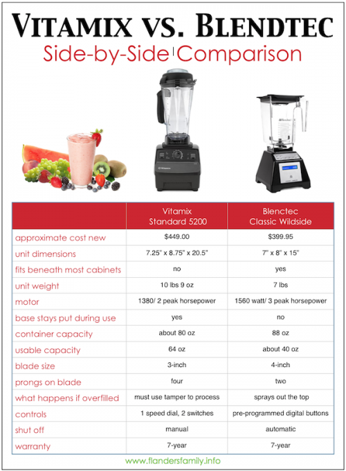 Trying to decide whether to invest in a Blendtec or a Vitamix? This post will help you decide... www.flandersfamily.info