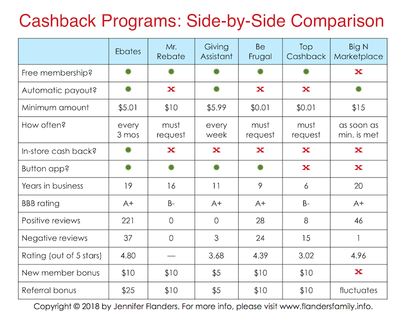 Side-by-Side Comparison of Cashback Sites